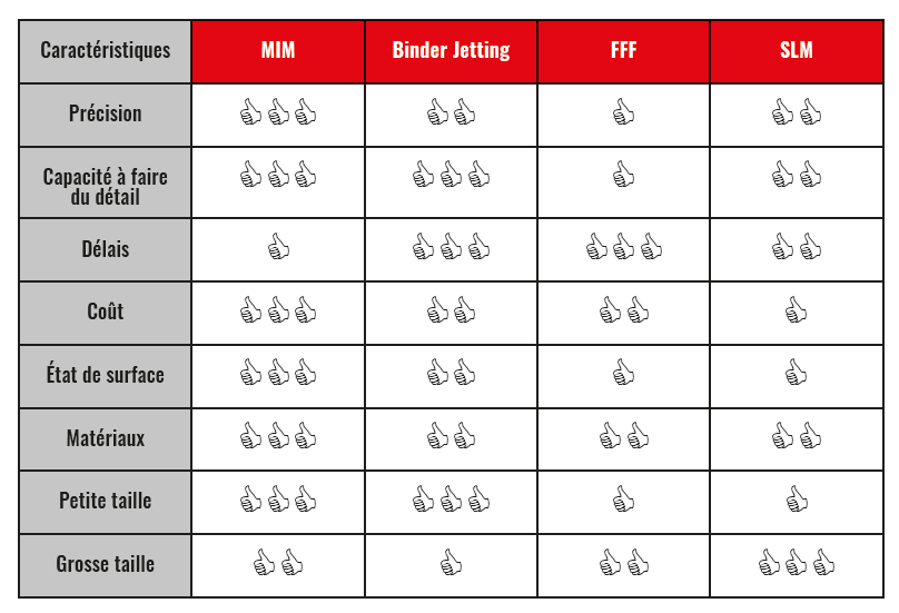 MIM-Like tableau caractéristiques