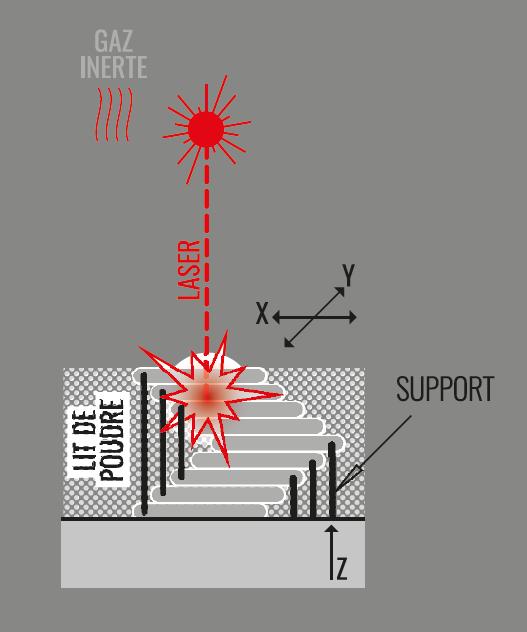 SLM Seletive Laser Melting